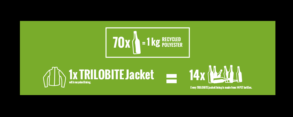 TRILOBITE® RECYCLE STANDARDS